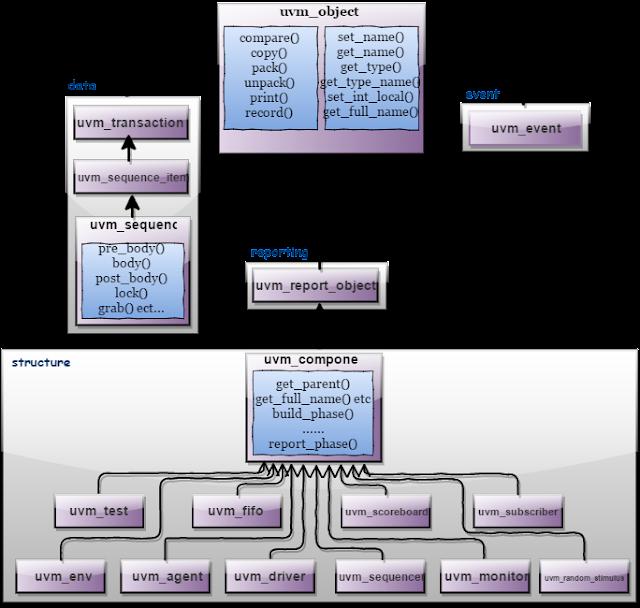 uvm class hierarchy