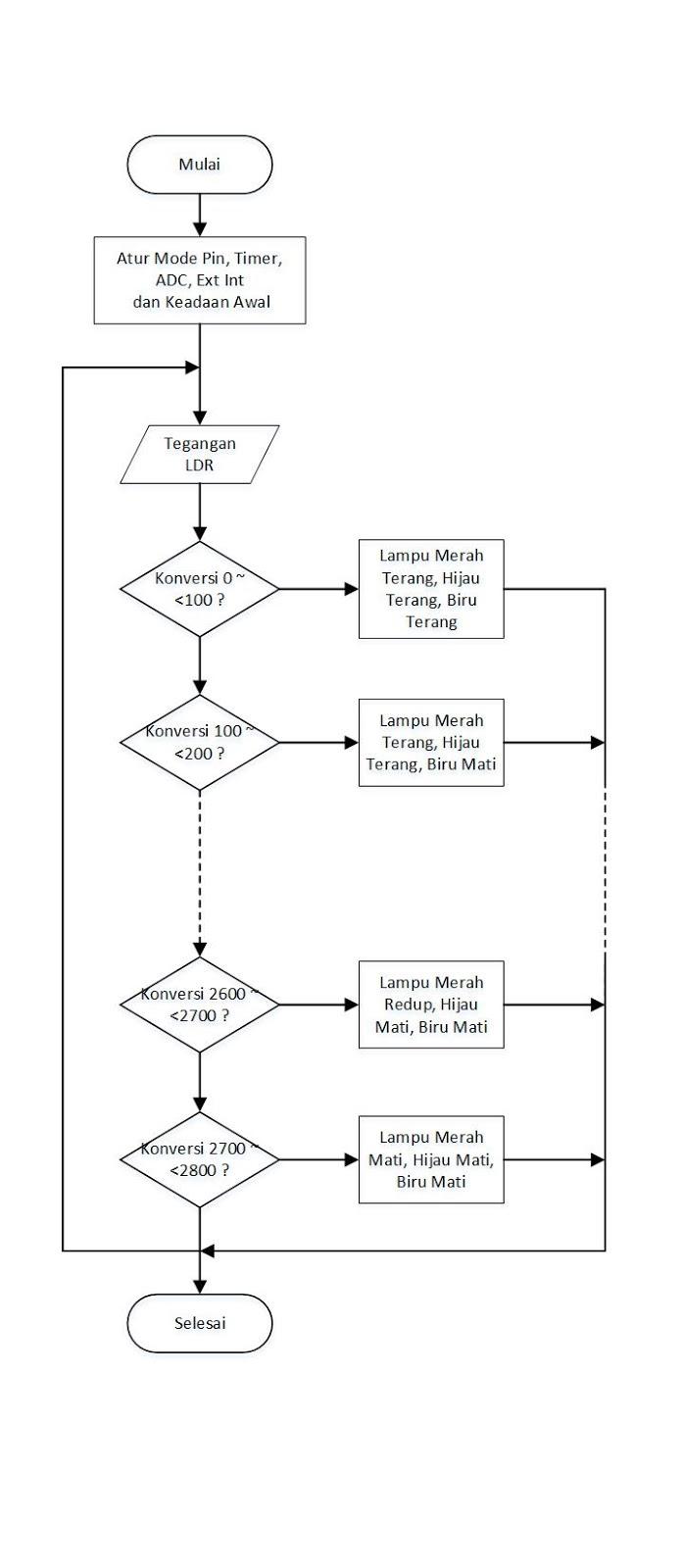 Lampu Taman Otomatis Bervariasi Dengan Arm Nuc120 Sensor Cahaya Ldr Untuk Diagram Alir Program Aplikasi Menggunakan Masukan Dan Led Serta Luaran Rgb Ac