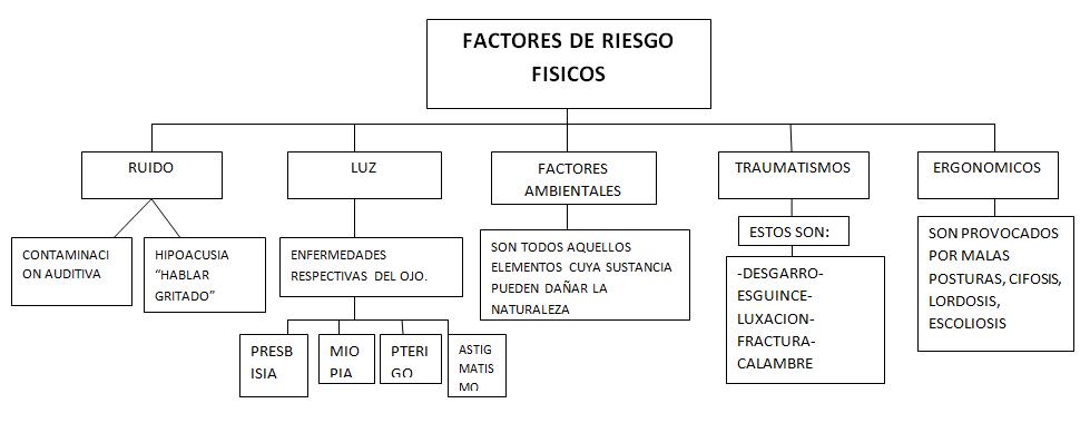 johana servicio farmaceutico: FACTORES DE RIESGOS