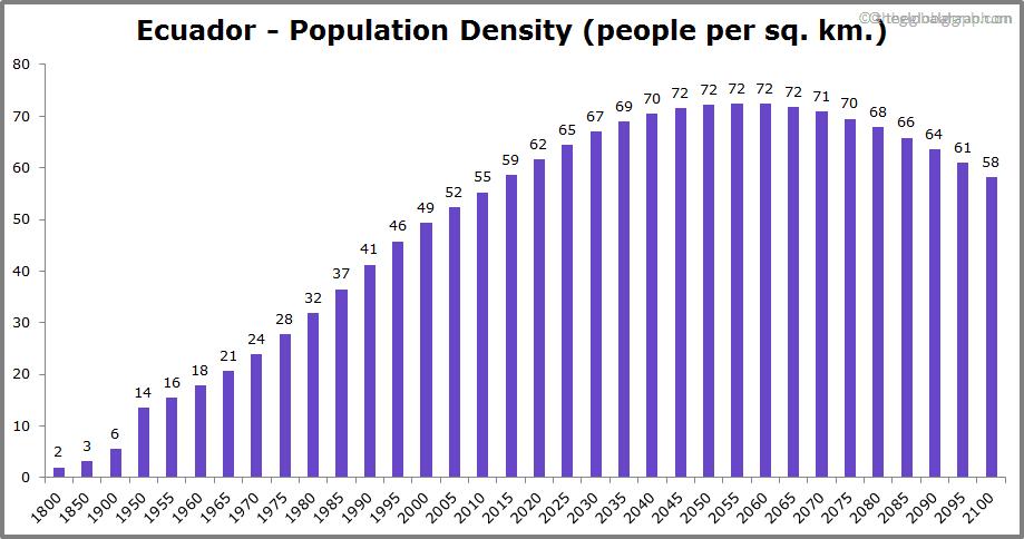 Ecuador  Population Density (people per sq. km.)