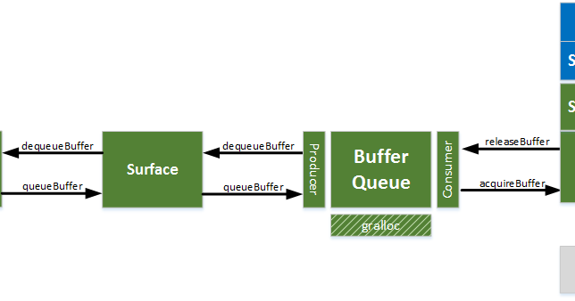 Running down a dream: Android's Graphics Buffer Management