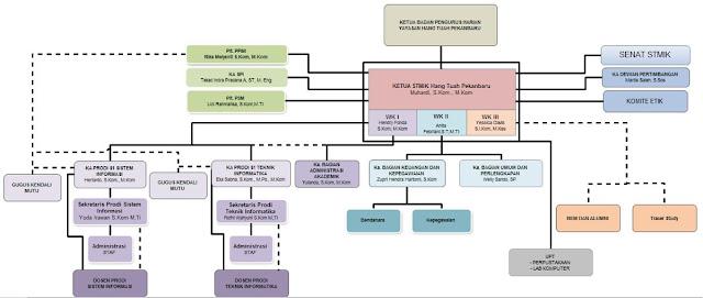 struktur-organisasi-stmikhtp