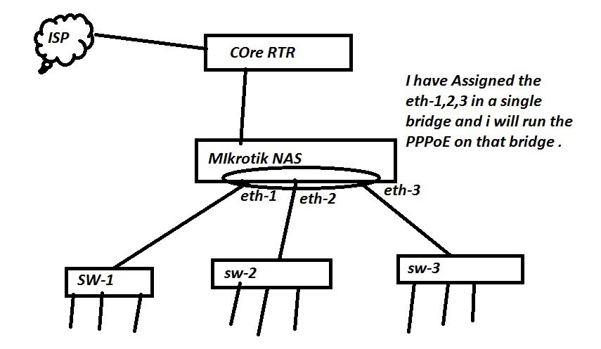 All ISP Networking Technologies: MIKROTIK:-PPPoE
