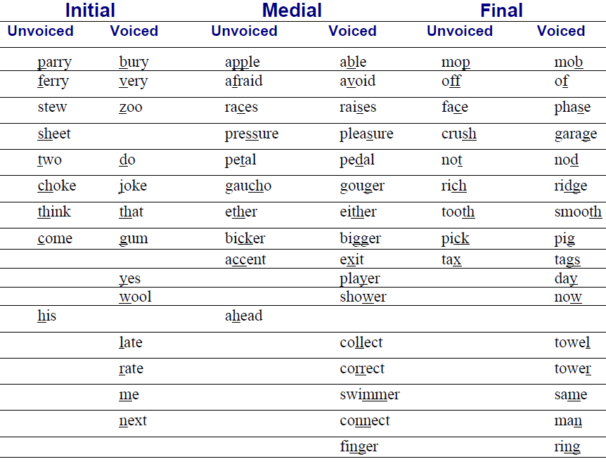 American Accent Training: A Few Words On Pronunciation
