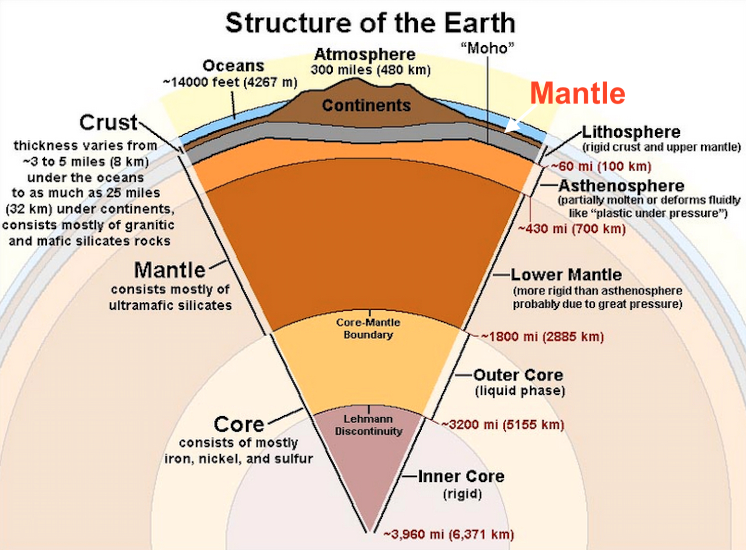 a study of the internal structure of the earth How have scientists determined the internal structure of the earth by the interpretation of seismic wave behavior and velocities, by computer modeling, by the laws of physics and gravitational field generation, through analysis of material from the moon, by observation of material from kimberlite.