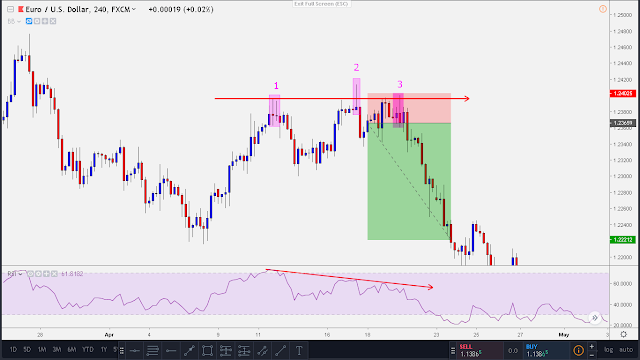 forex bearish divergence set up