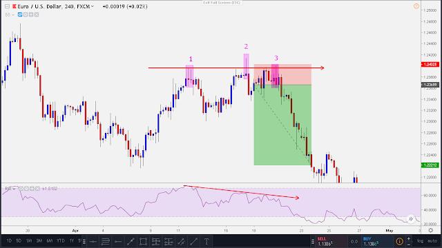 forex bearish divergence set up