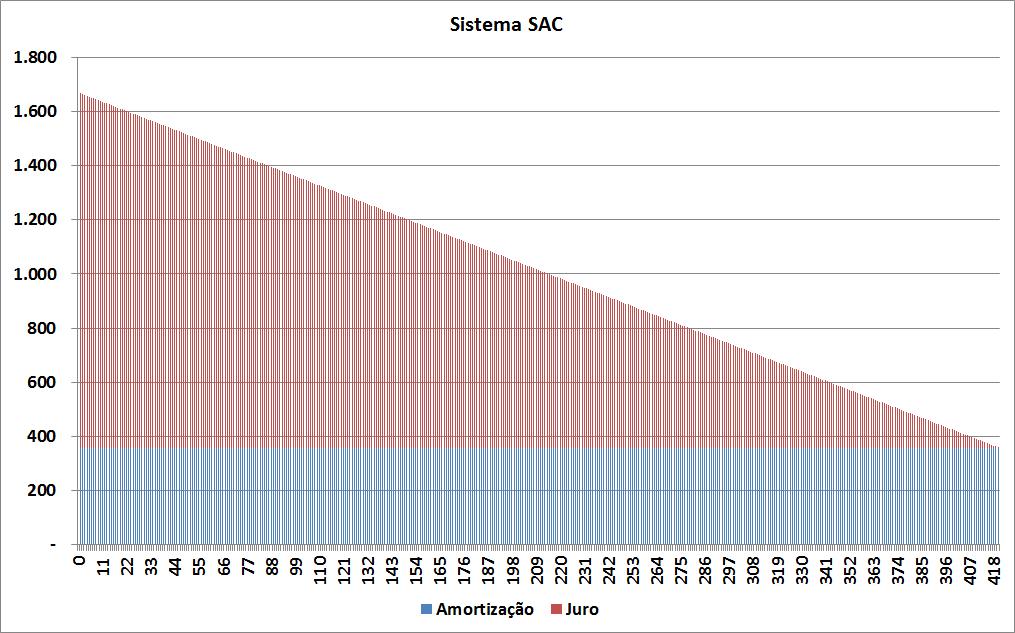 Financiamento Imobiliário: Tabela PRICE ou SAC?