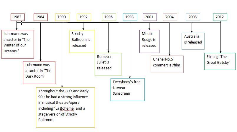 The Distinctive Style Of Baz Luhrmann: Timeline Of