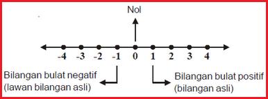 Bulat positif dan negatif dan menyelesaikan soal dengan garis bilangan. Pengertian Bilangan Bulat