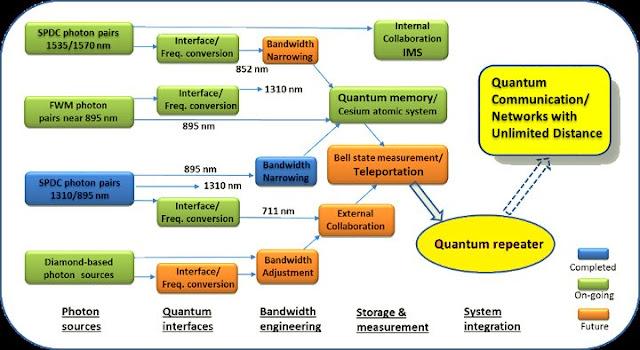 What is Quantum Computer or Quantum Computing?