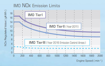 IMO Toer II emission regulation set out in Annex VI of Marine Polution Convention MARPOL 73/ 78
