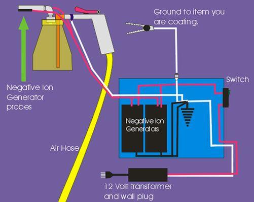 skema-rangkaian-alat-powder-coating