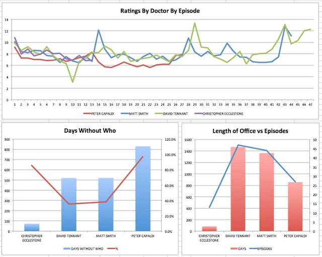 Dr Who Stats