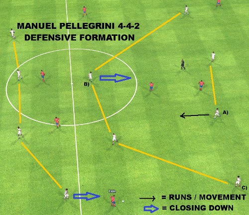 Manuel Pellegrini 4-4-2 formation defensive positioning