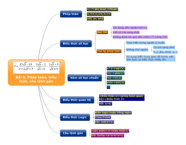 Bài 6: Phép toán - Biểu thức - Câu lệnh gán