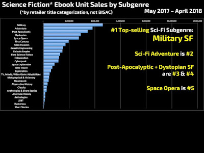 Science Fiction eBook Sales