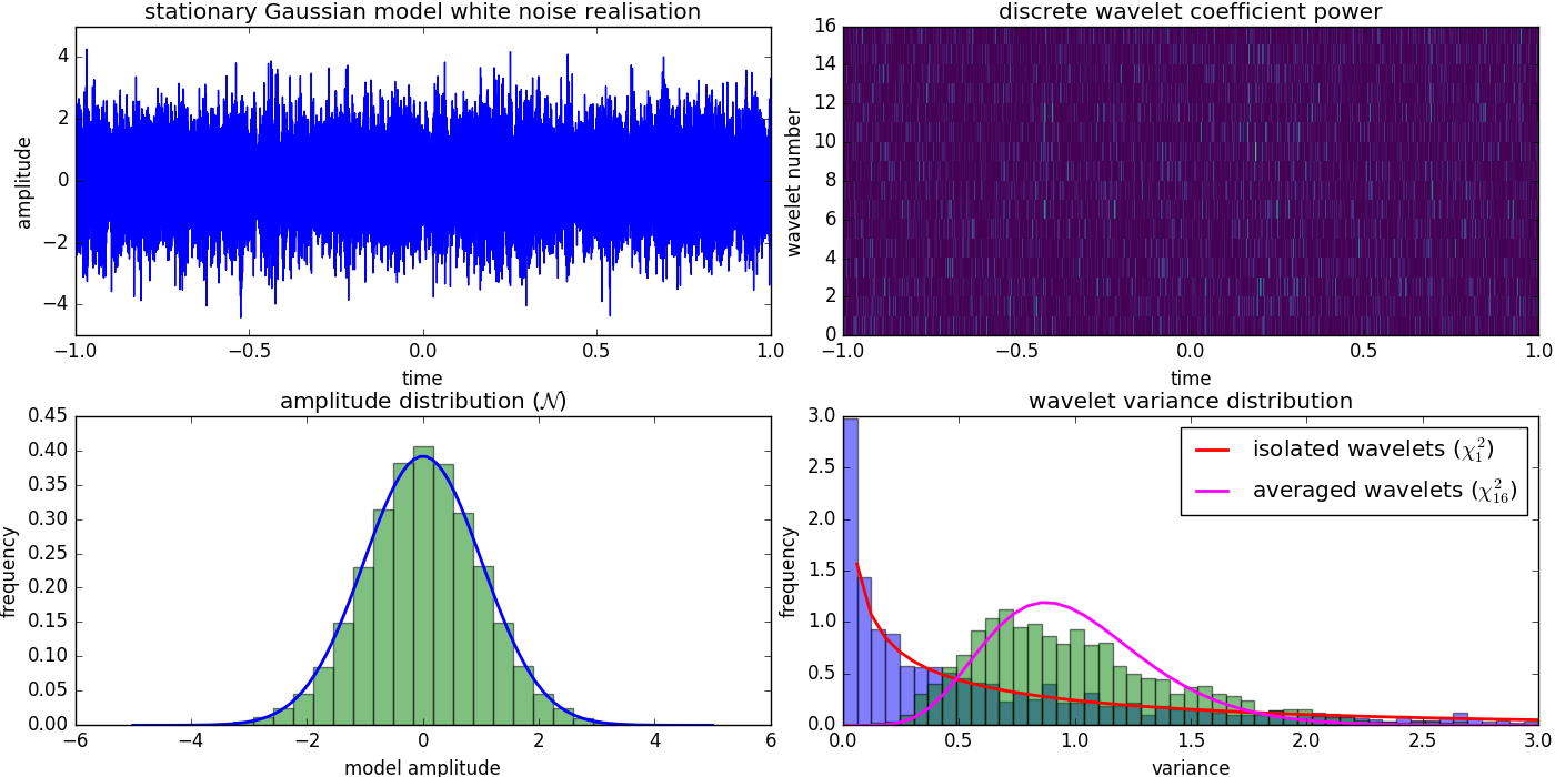 Pythology Blog: Non stationary, modulated discrete wavelet statistics