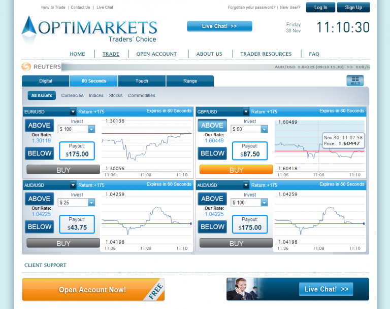 Top binary options trading sites