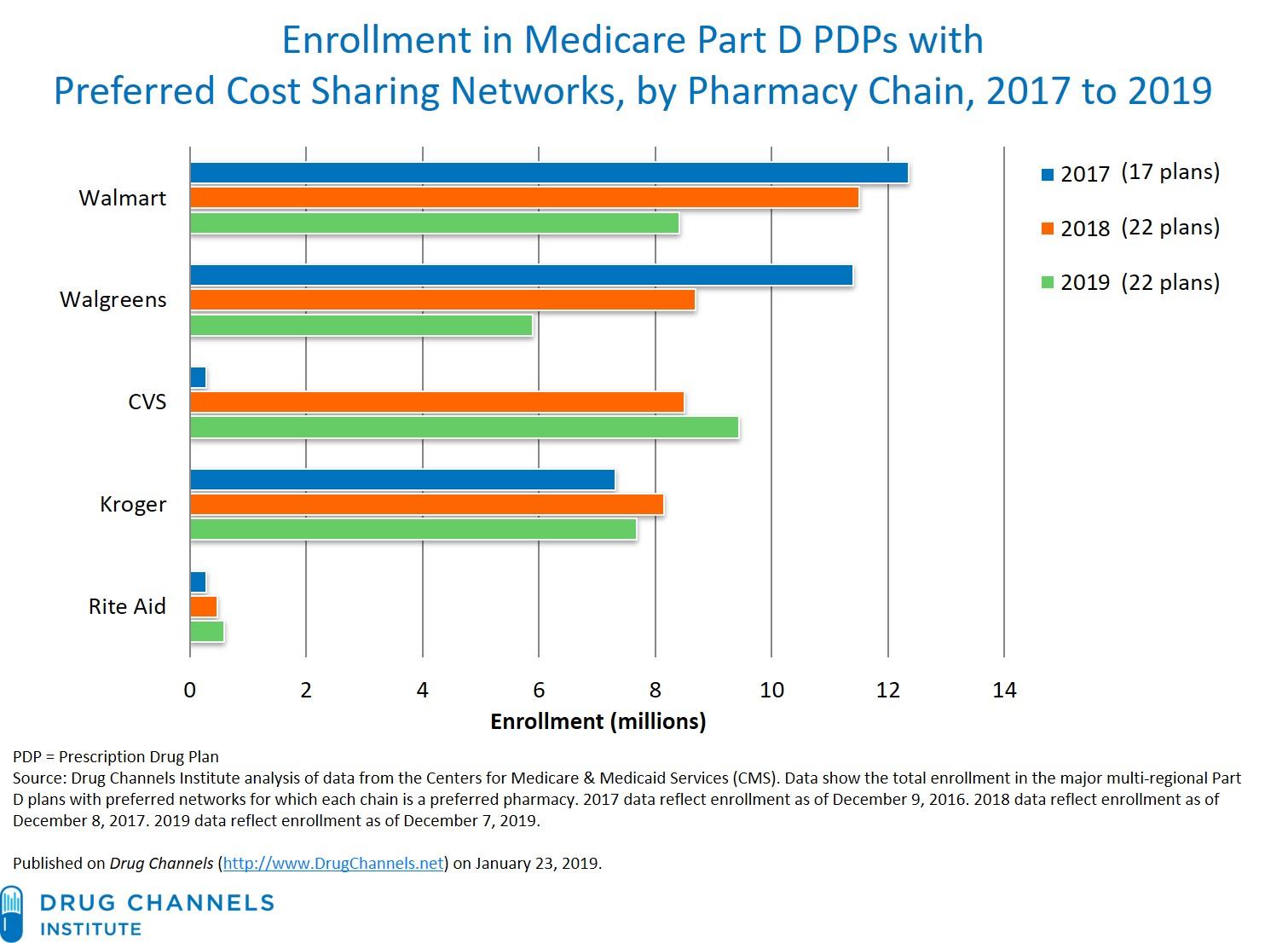Medicare Part D >> Drug Channels New Part D Enrollment Data Cvs Extends Its