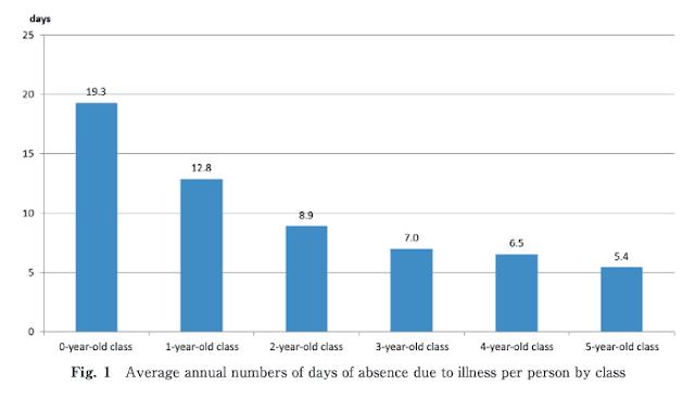 保育園児の年齢クラス別平均年間お休み日数の研究結果