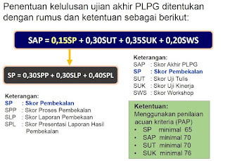 Rumus Penghitungan Skor Akhir PLPG Tahun 2017 (SAP)