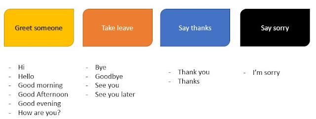 Ekspresi harian : Greet people - take leave - say thank you - say sorry