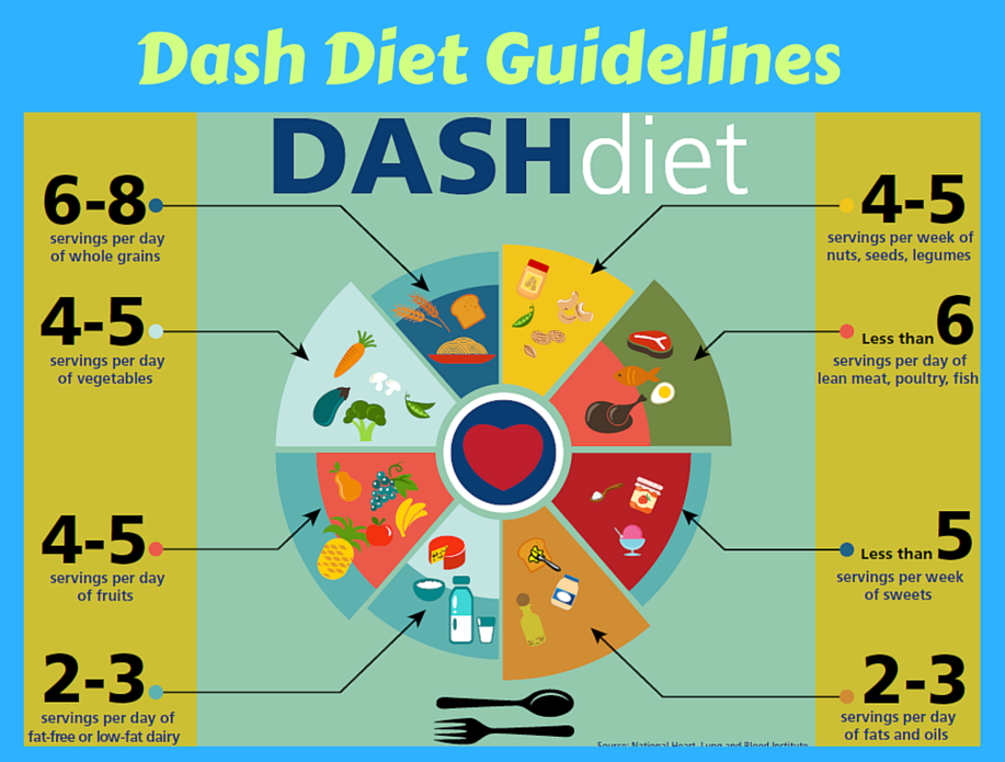 how to start the dash diet