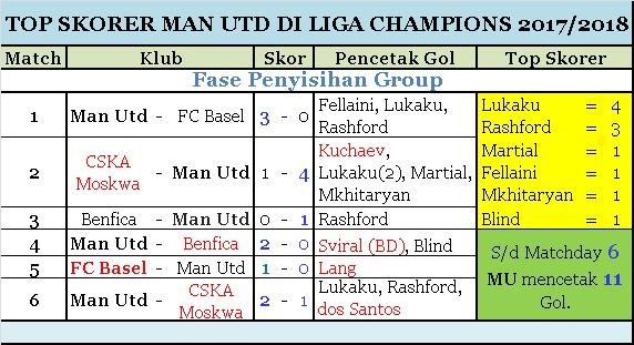 Top Skorer MU Matchday 6 Liga Champions