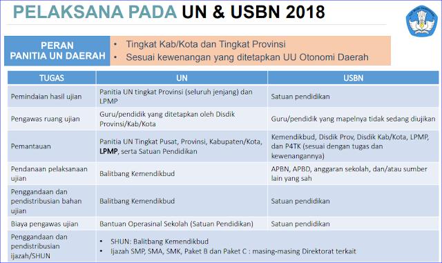 Pelaksana UN dan USBN Tahun 2018