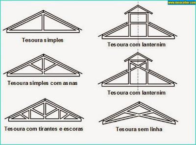 Tipos tesoura casa