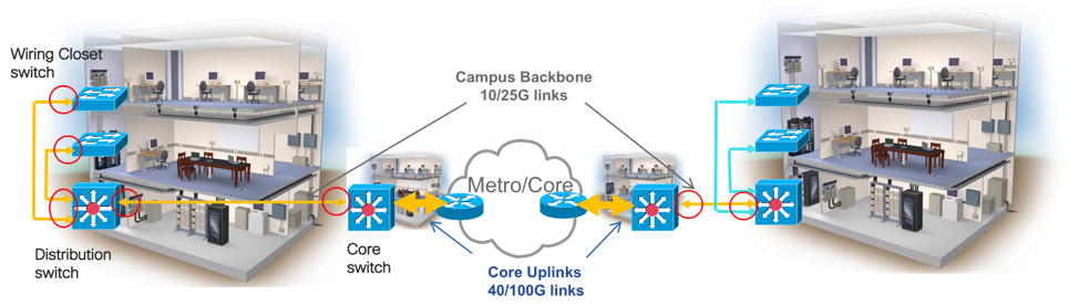 Transforming Enterprise Applications with 25G Ethernet SMF | Cisco