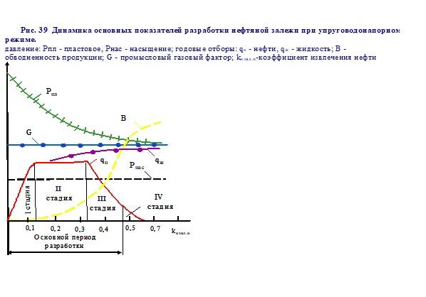 Расчет показателей разработки залежей газа при газовом и водонапорном режимах