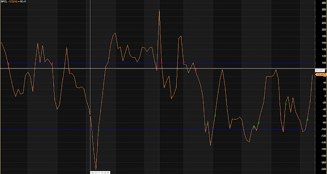 CCI Commodity Channel Index With Buy Sell Signals