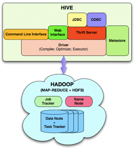 Lavs Technical Stuff: Hive