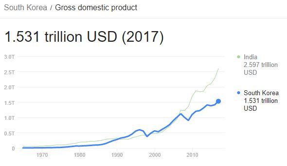 大韓民国 VS 関東(日本)。人口...