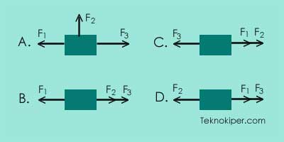 Contoh soal Resultan gaya, gaya gesekan dan hukum Newton