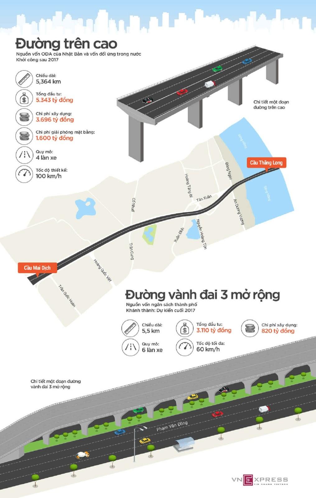 Dự Án Đường Trên Cao Phạm Văn Đồng