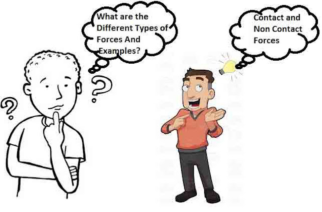 What Is Force-[Definition,Meaning,Examples]-Different Types of Forces And Their Examples