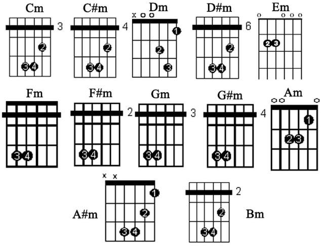 kunci dasar gitar beserta gambarnya