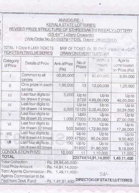 Kerala Lottery_Sthre Sakthi_Prize Structure