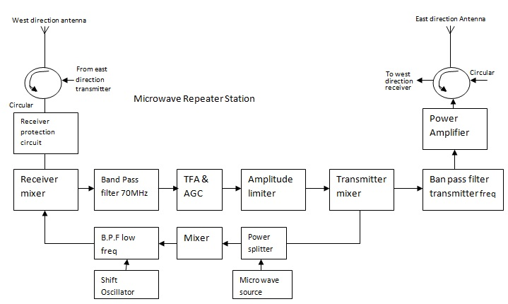 Microwave Link Repeater Electronics