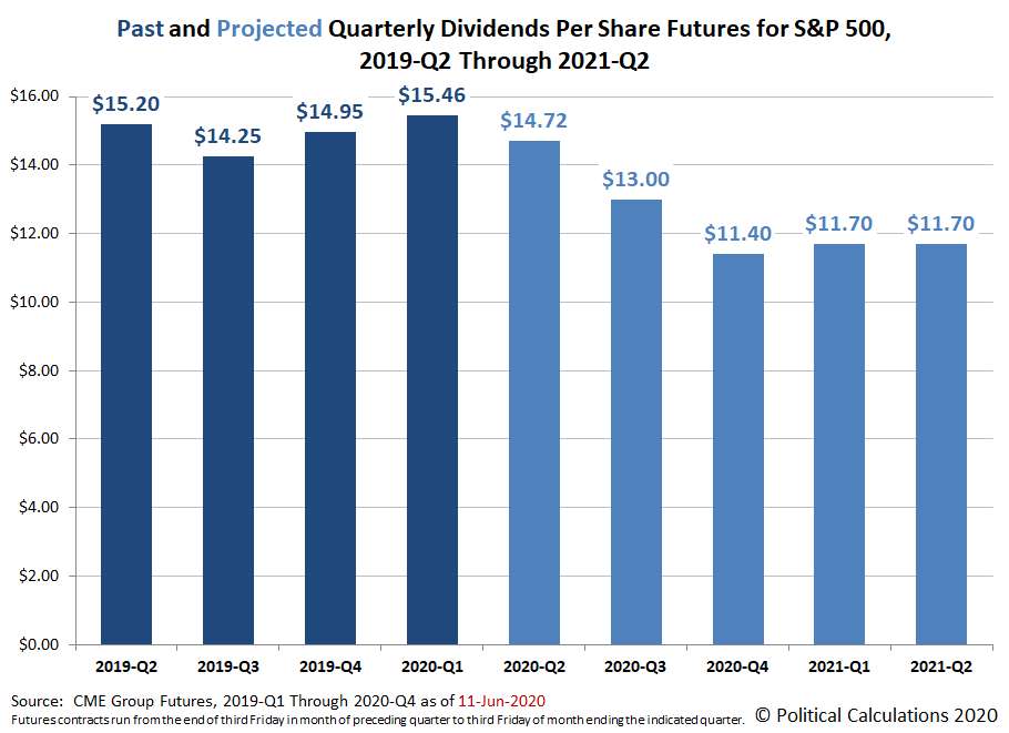 Past and Projected Quarterly Dividends Futures for the S&P 500, 2019-Q2 through 2021-Q2, Snapshot on 11 June 2020