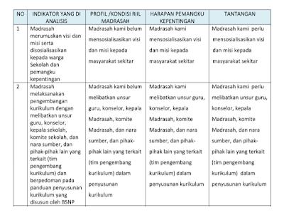 Tabel Analisis Evaluasi Diri Sekolah Madrasah Eds Edm Tentang