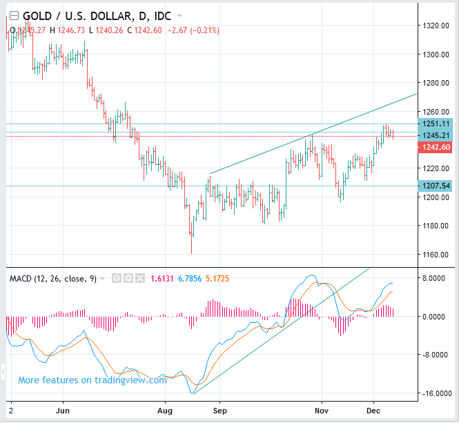 SPOT GOLD Price Forecast (XAUUSD) - Swing SELL(Short)