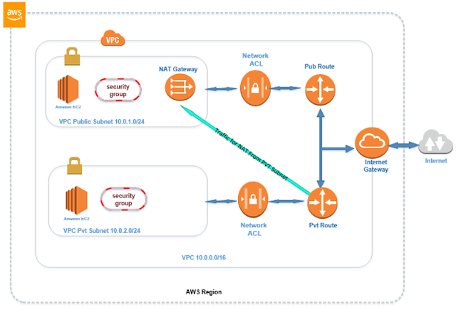 AWS VPC Virtual Private Cloud