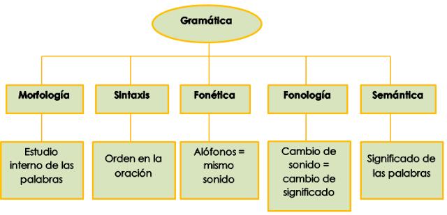 Resultado de imagen para partes de la gramática