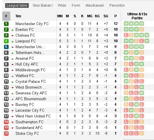 Yang Hobi Bola, Berikut Klasement Sementara Dari Premier League.