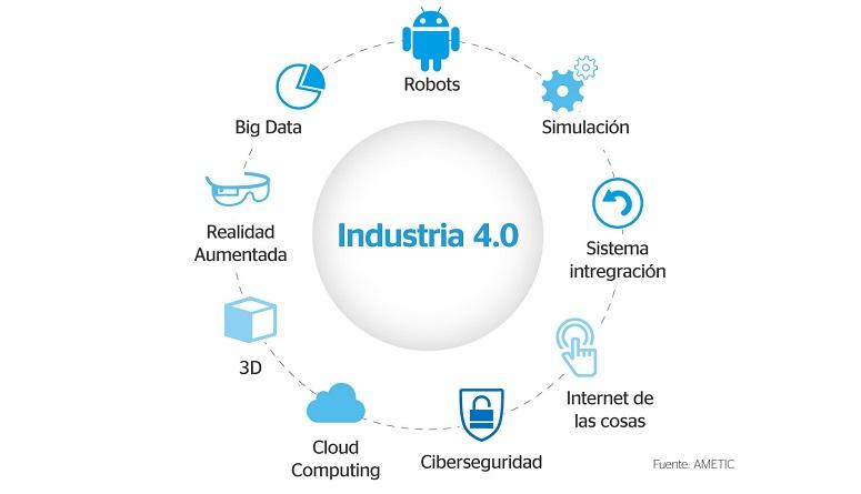 La Cuarta Revolución Industrial en el Perú para las PYMES - DIARIO ...