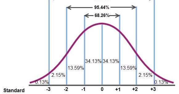 Standard%252bdeviations